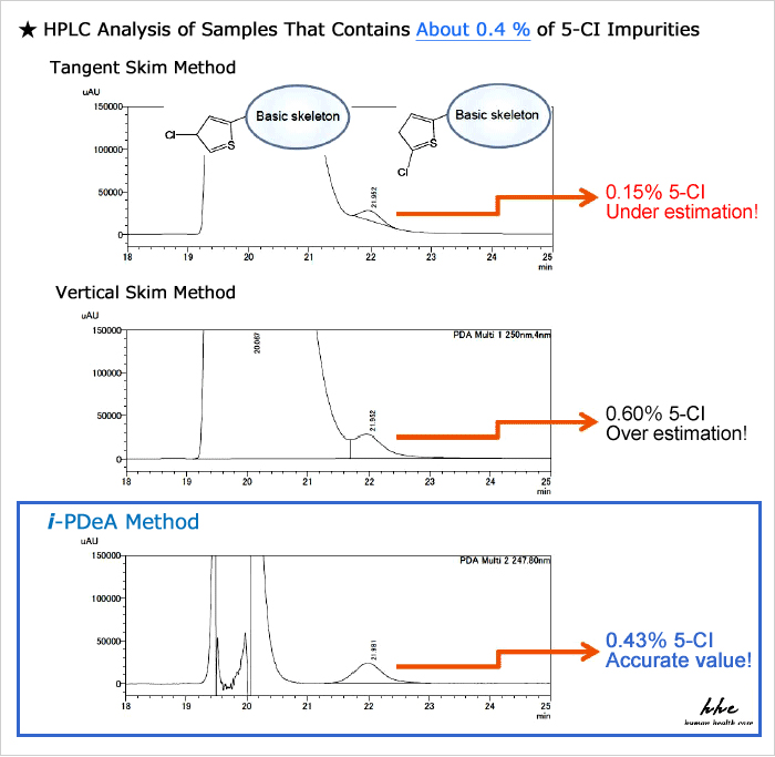 HPLC analysis of sample that contain about 0.4 % of 5-CI impurities by tangent skim, vertical skim, and i-PDeA methods